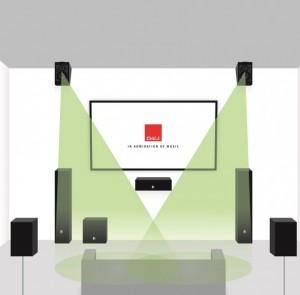 Home Cinema DALI ALTECO - Disposición Height Speaker 5.1.2