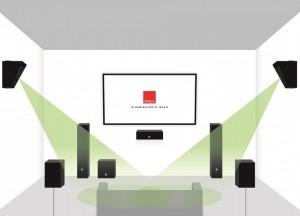 Home Cinema DALI ALTECO - Disposición lateral 7.1